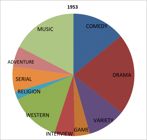 genre 1953