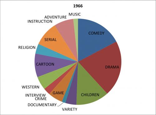 genre 1966
