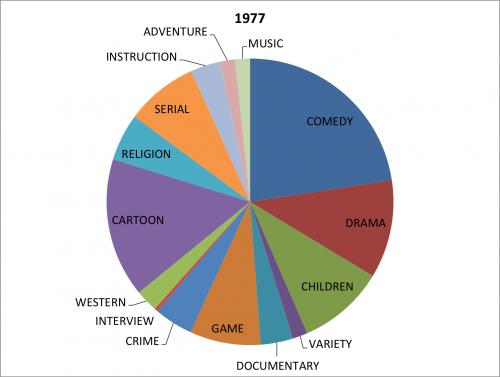 genre 1977