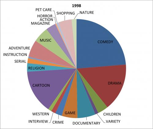 genre 1998