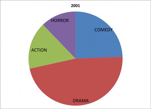 genre 2001